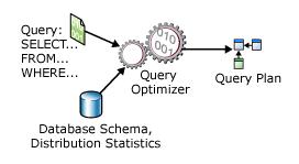 sql server query optimizer